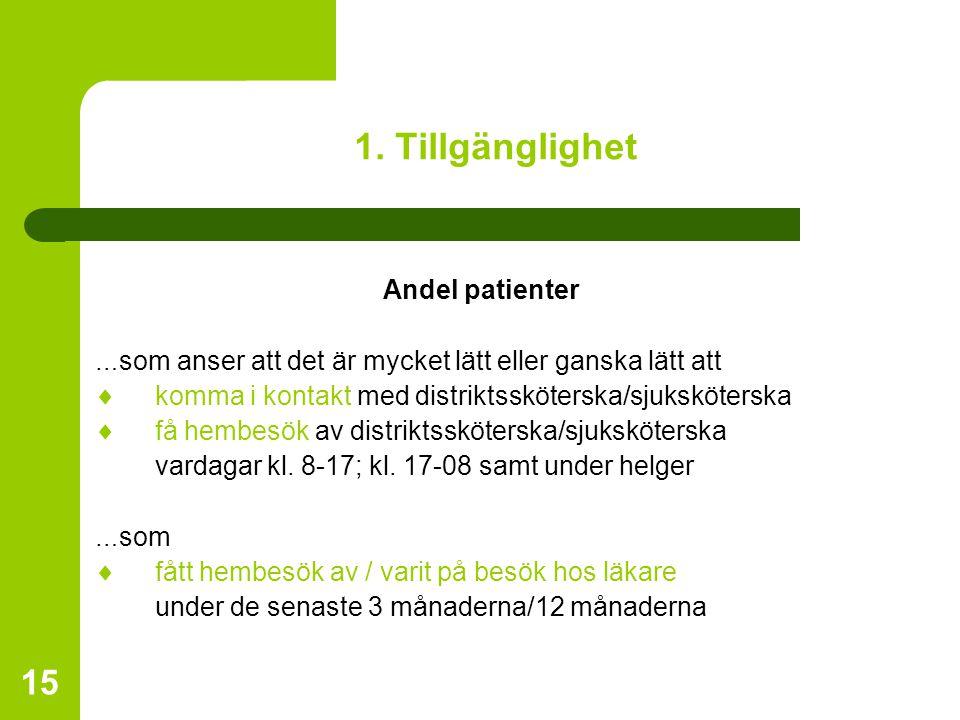 1. Tillgänglighet Andel patienter