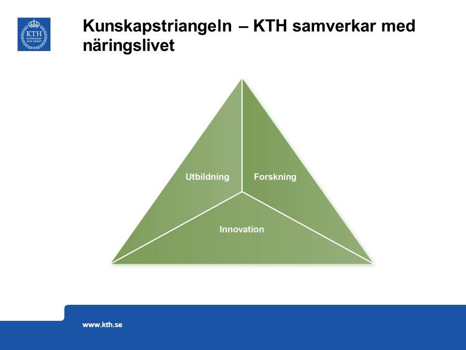 Kunskapstriangeln – KTH samverkar med näringslivet