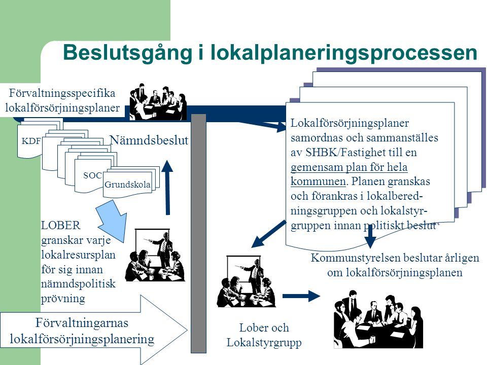 Beslutsgång i lokalplaneringsprocessen