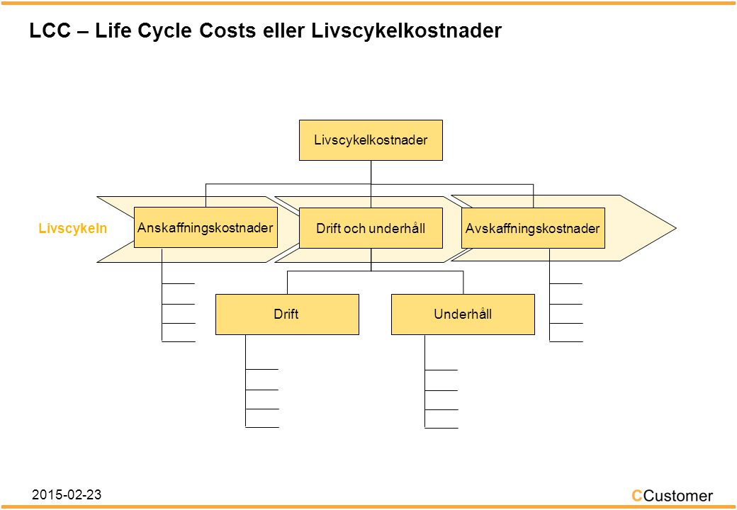 LCC – Life Cycle Costs eller Livscykelkostnader