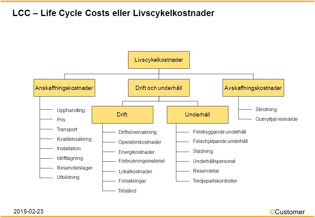 Kostnaderna varierar under produktens livstid