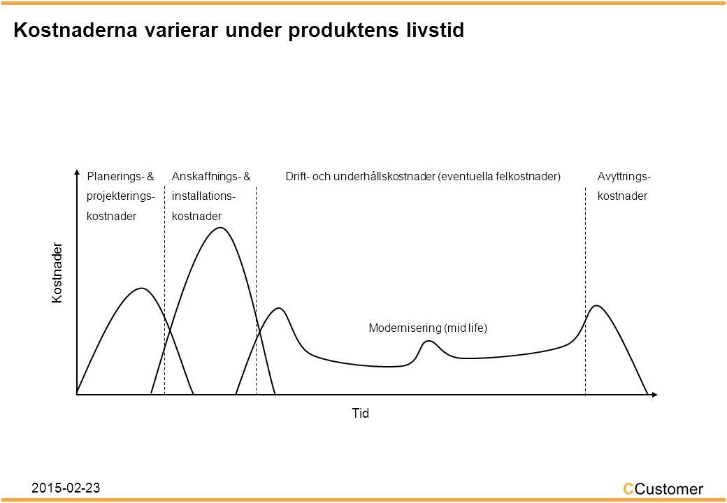 Hur byggs en TCO/LCC-kalkyl