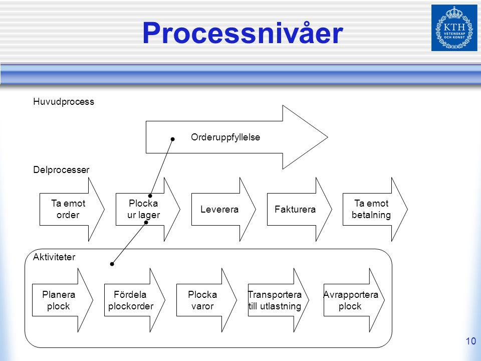 Processnivåer Huvudprocess Orderuppfyllelse Delprocesser Ta emot order