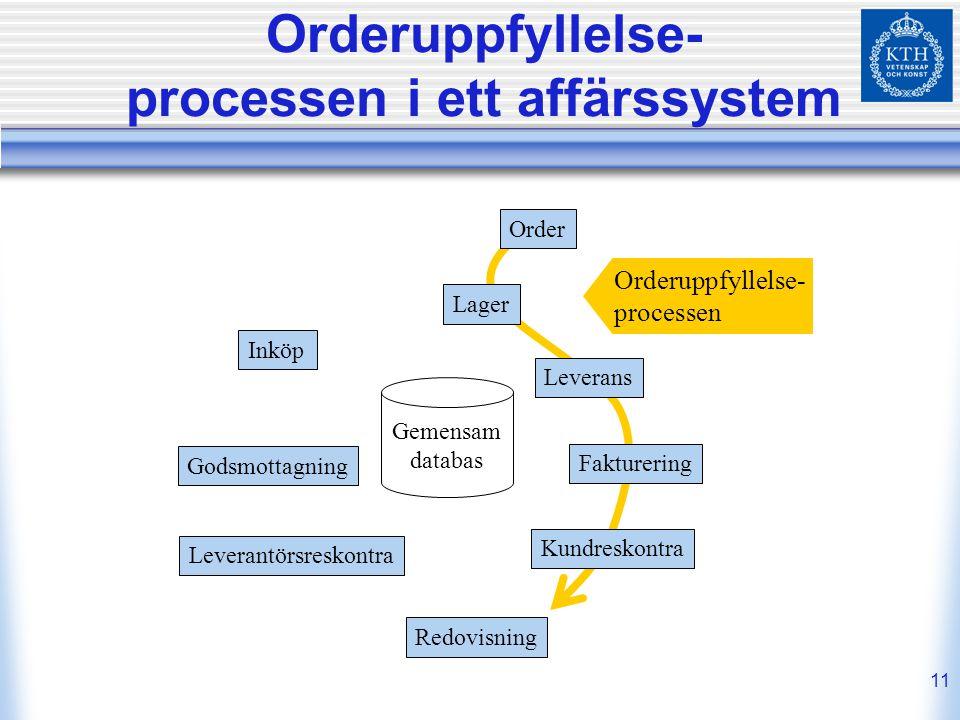 Orderuppfyllelse- processen i ett affärssystem