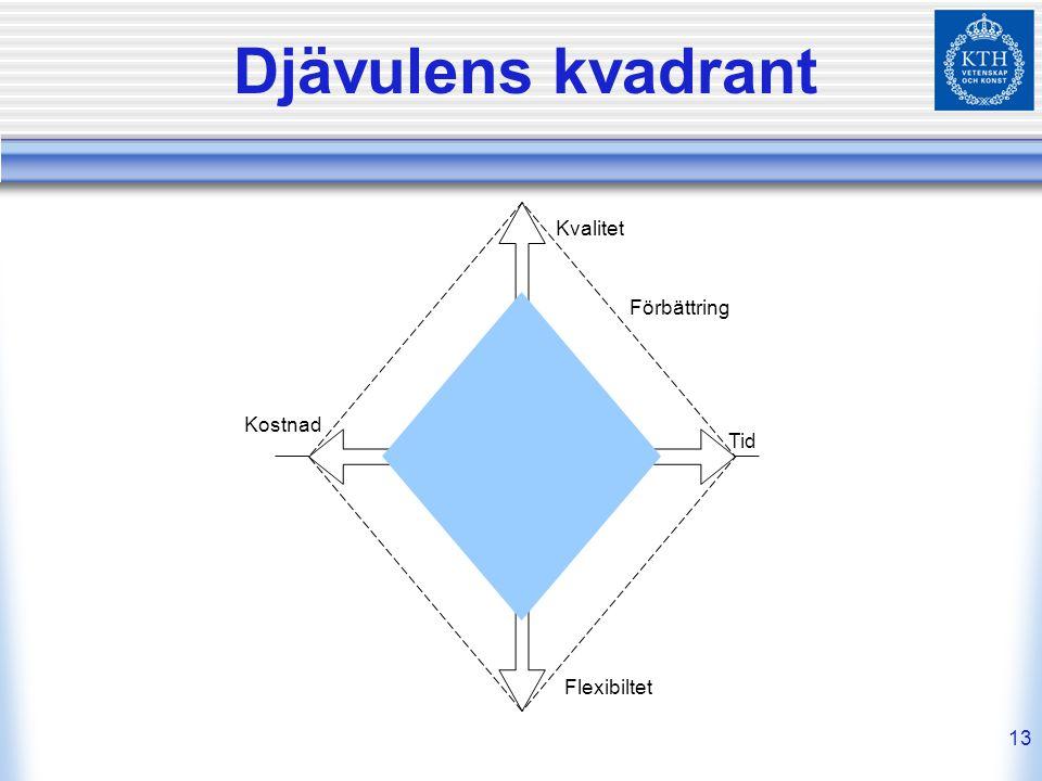 Djävulens kvadrant Förbättring Kvalitet Kostnad Tid Flexibiltet