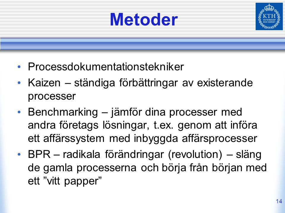 Metoder Processdokumentationstekniker