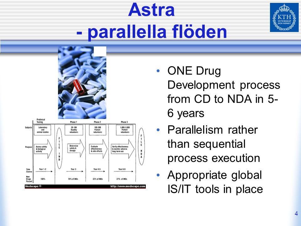 Astra - parallella flöden