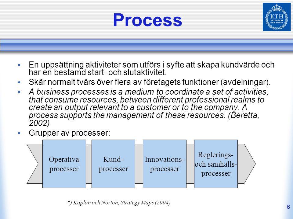 Process En uppsättning aktiviteter som utförs i syfte att skapa kundvärde och har en bestämd start- och slutaktivitet.