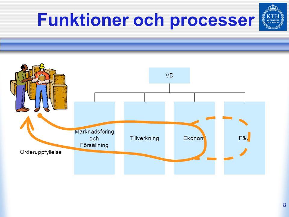 Funktioner och processer