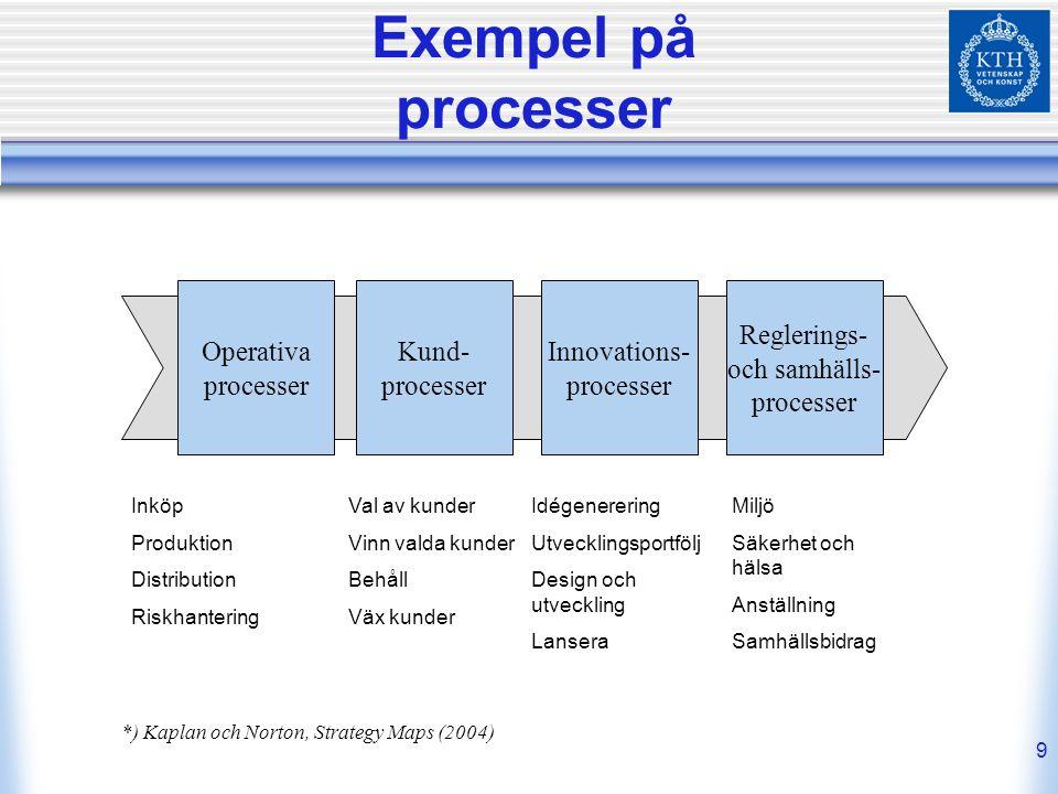 Exempel på processer Operativa processer Kund- processer Innovations-