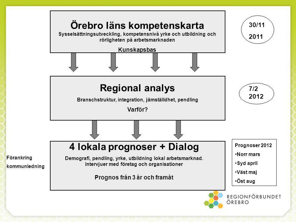 4 lokala prognoser + Dialog