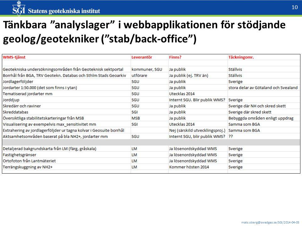 Tänkbara analyslager i webbapplikationen för stödjande geolog/geotekniker ( stab/back-office )