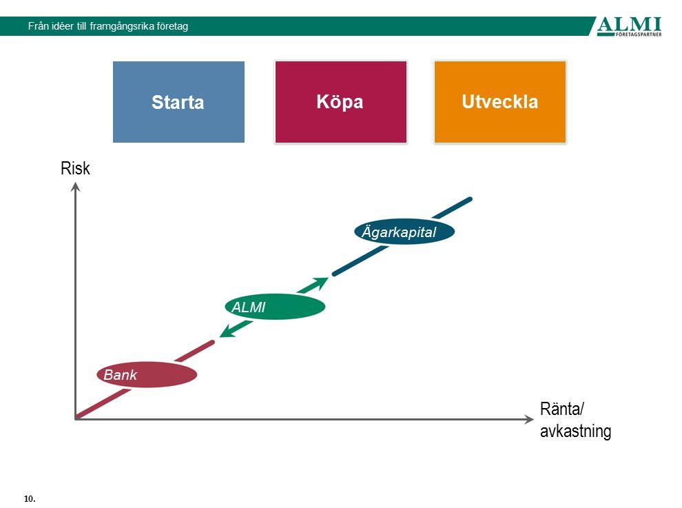 Starta Köpa Utveckla Risk Ägarkapital ALMI Bank Ränta/ avkastning