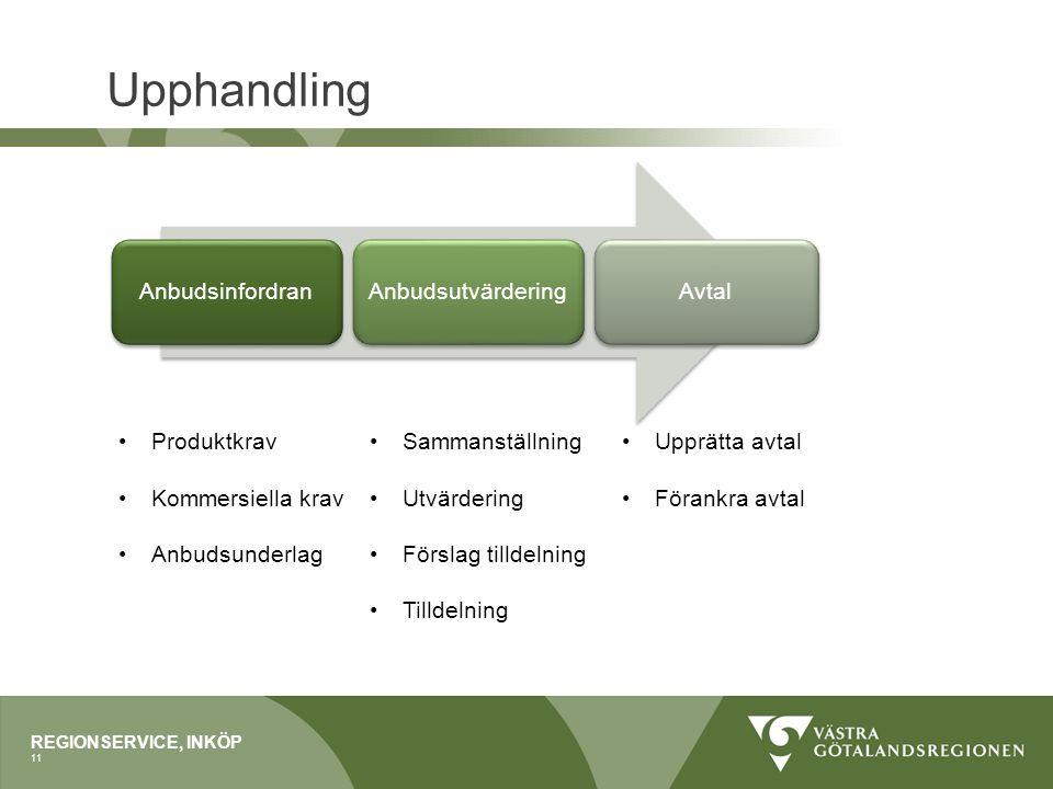 Upphandling Anbudsinfordran Anbudsutvärdering Avtal Produktkrav
