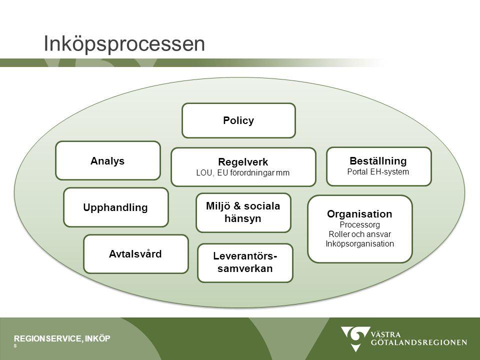 Inköpsprocessen Policy Analys Regelverk Beställning Upphandling