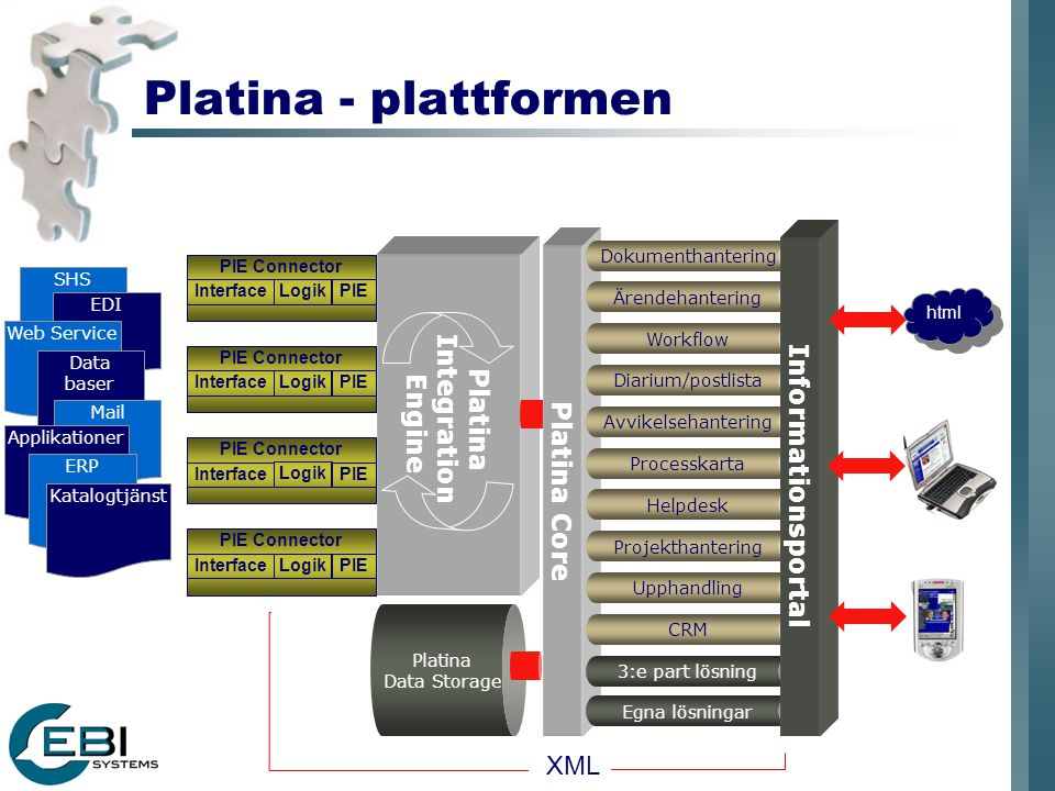 Platina - plattformen Informationsportal Integration Engine Platina