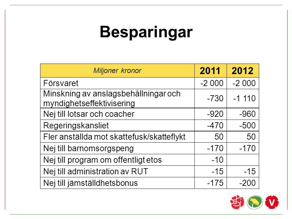 Besparingar 2011 2012 Försvaret -2 000 -2 000
