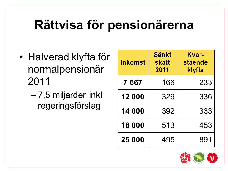 Rättvisa för pensionärerna