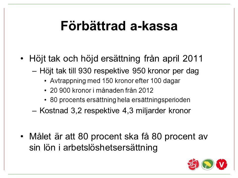 Förbättrad a-kassa Höjt tak och höjd ersättning från april 2011