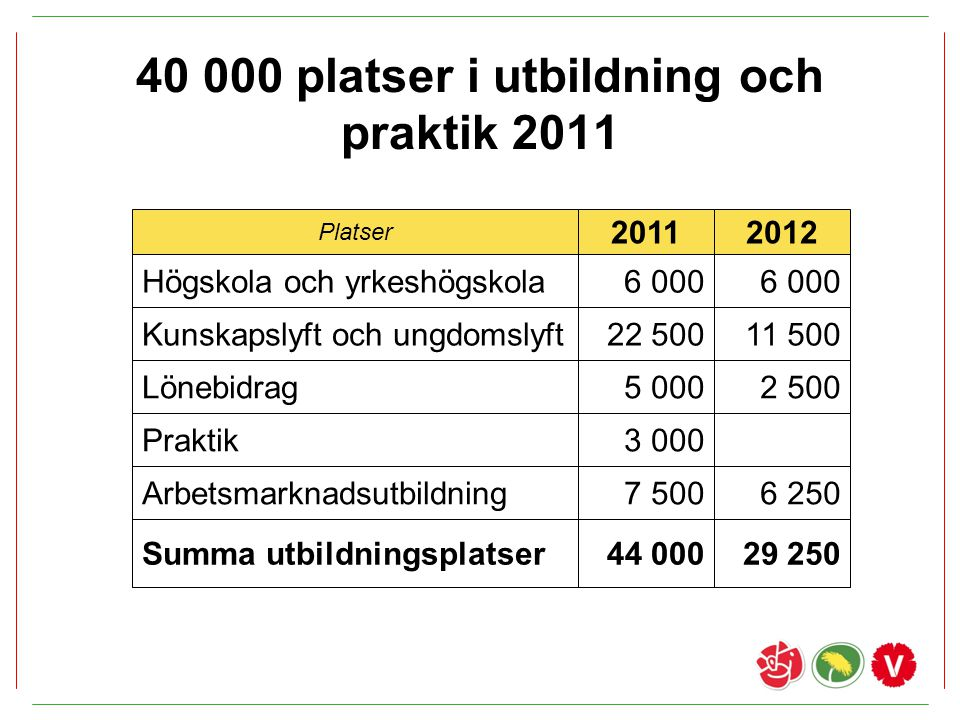 40 000 platser i utbildning och praktik 2011
