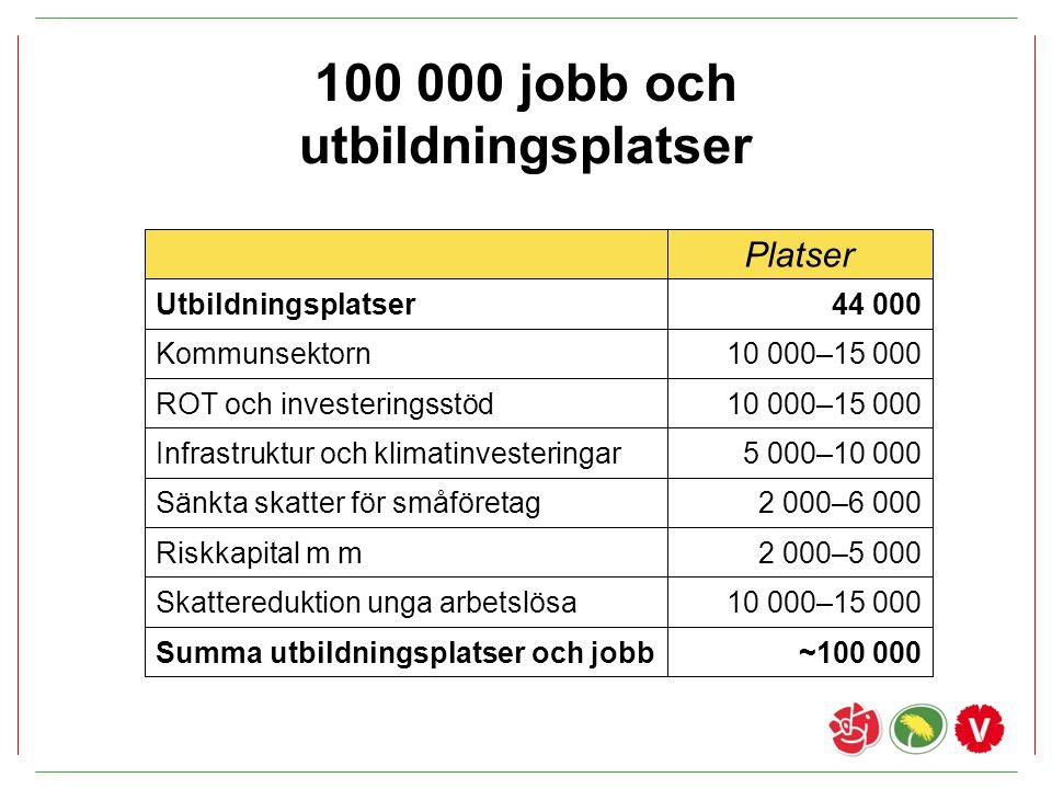 100 000 jobb och utbildningsplatser