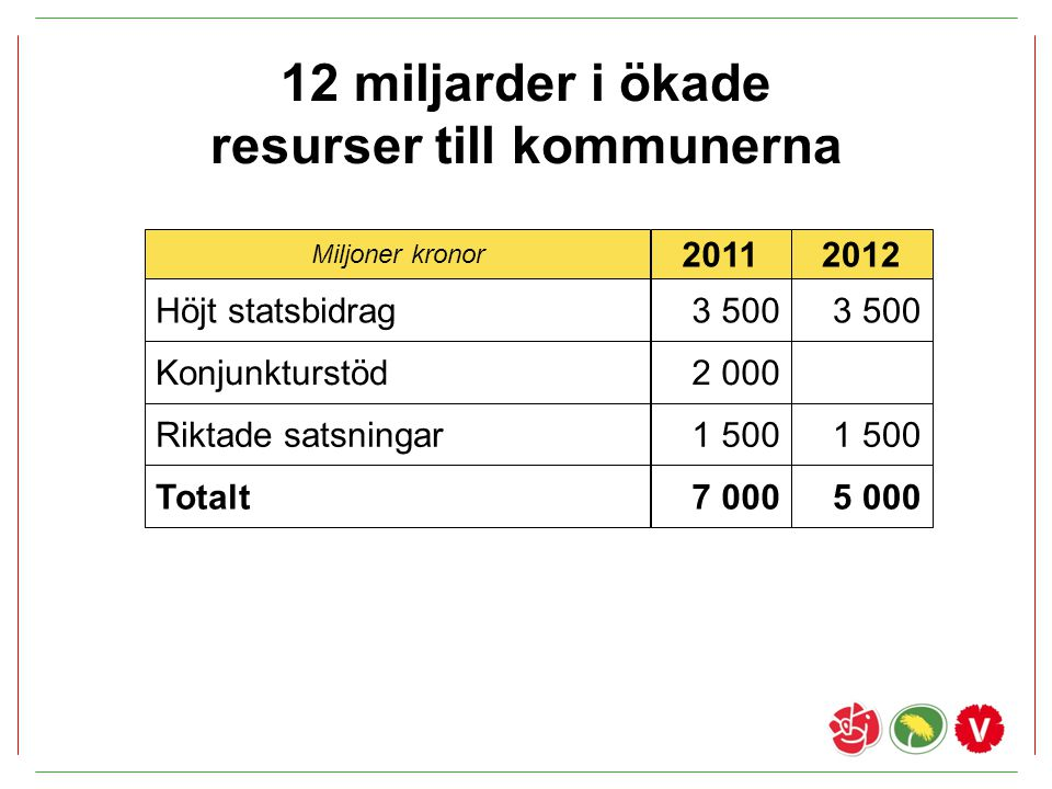 12 miljarder i ökade resurser till kommunerna