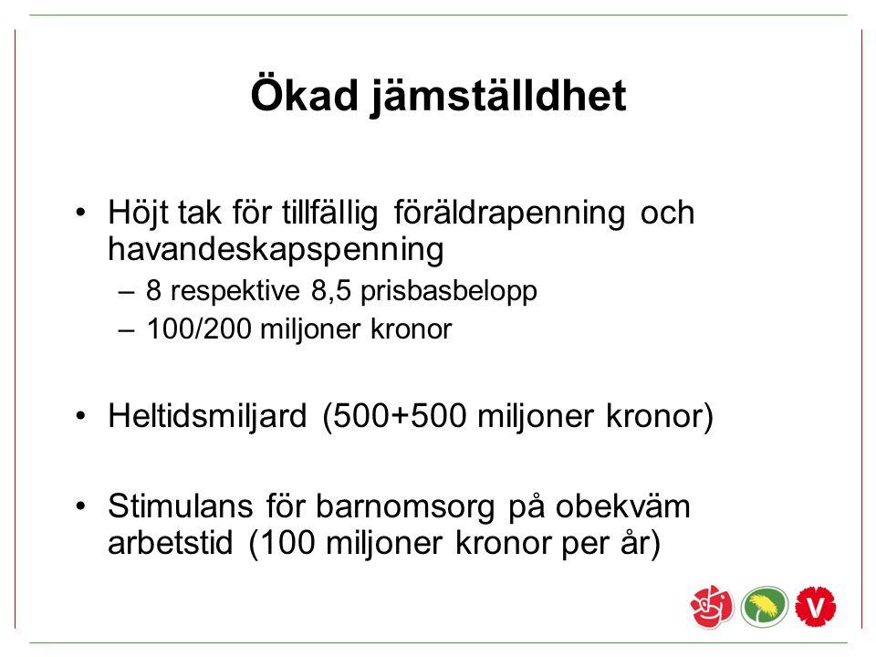 Ökad jämställdhet Höjt tak för tillfällig föräldrapenning och havandeskapspenning. 8 respektive 8,5 prisbasbelopp.