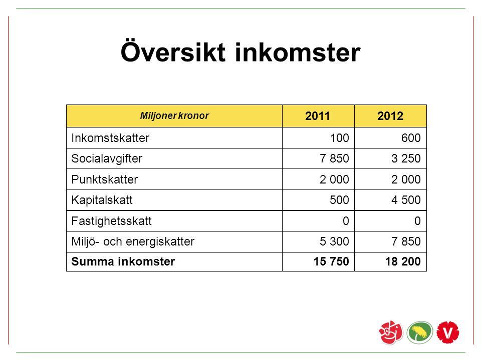 Översikt inkomster 2011 2012 Inkomstskatter 100 600 Socialavgifter