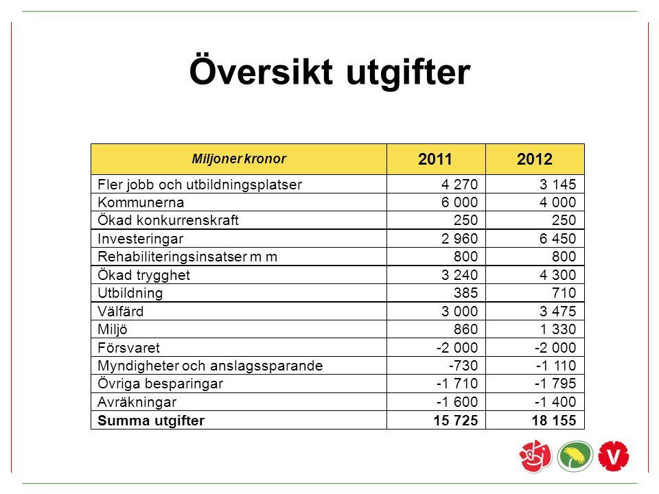 Översikt utgifter 2011 2012 Fler jobb och utbildningsplatser 4 270