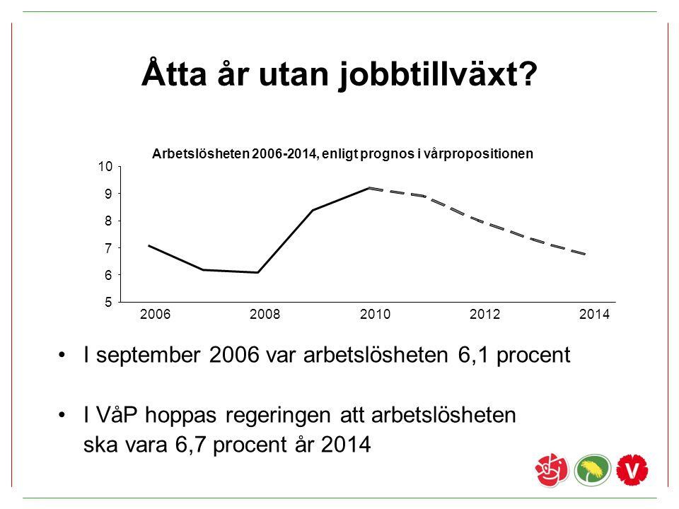 Åtta år utan jobbtillväxt