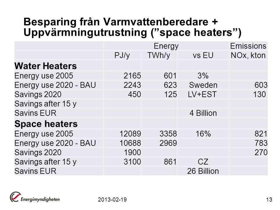 Besparing från Varmvattenberedare + Uppvärmningutrustning ( space heaters )