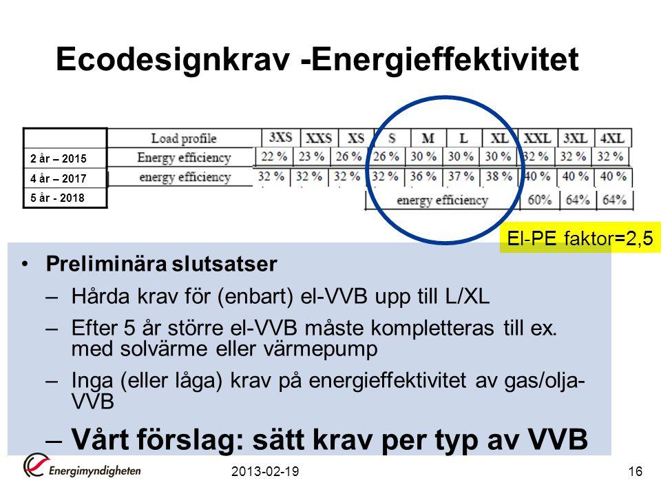 Ecodesignkrav -Energieffektivitet