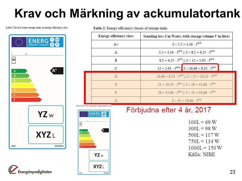 Krav och Märkning av ackumulatortank