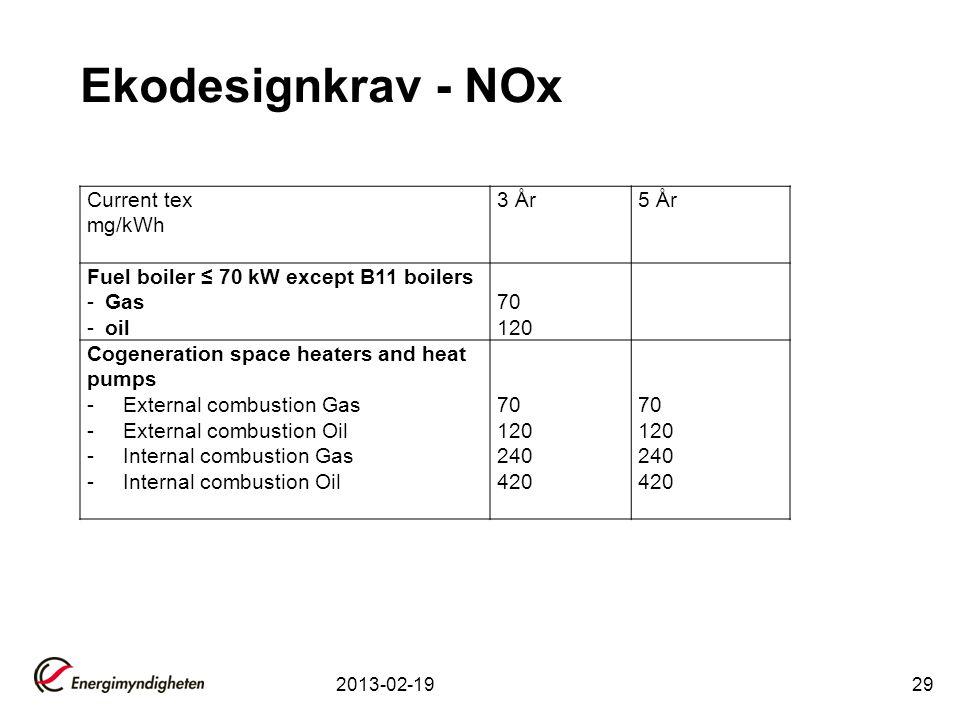 Ekodesignkrav - NOx Current tex mg/kWh 3 År 5 År