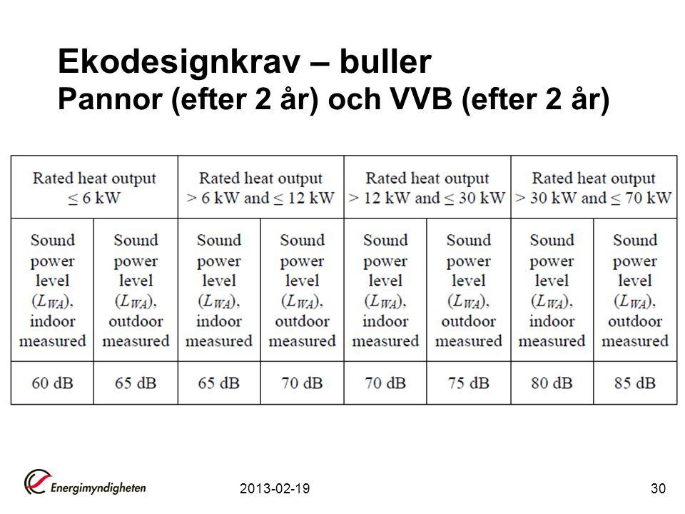 Ekodesignkrav – buller Pannor (efter 2 år) och VVB (efter 2 år)