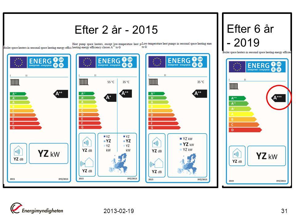 Efter 2 år - 2015 Efter 6 år - 2019 +Efficiency 2013-02-19