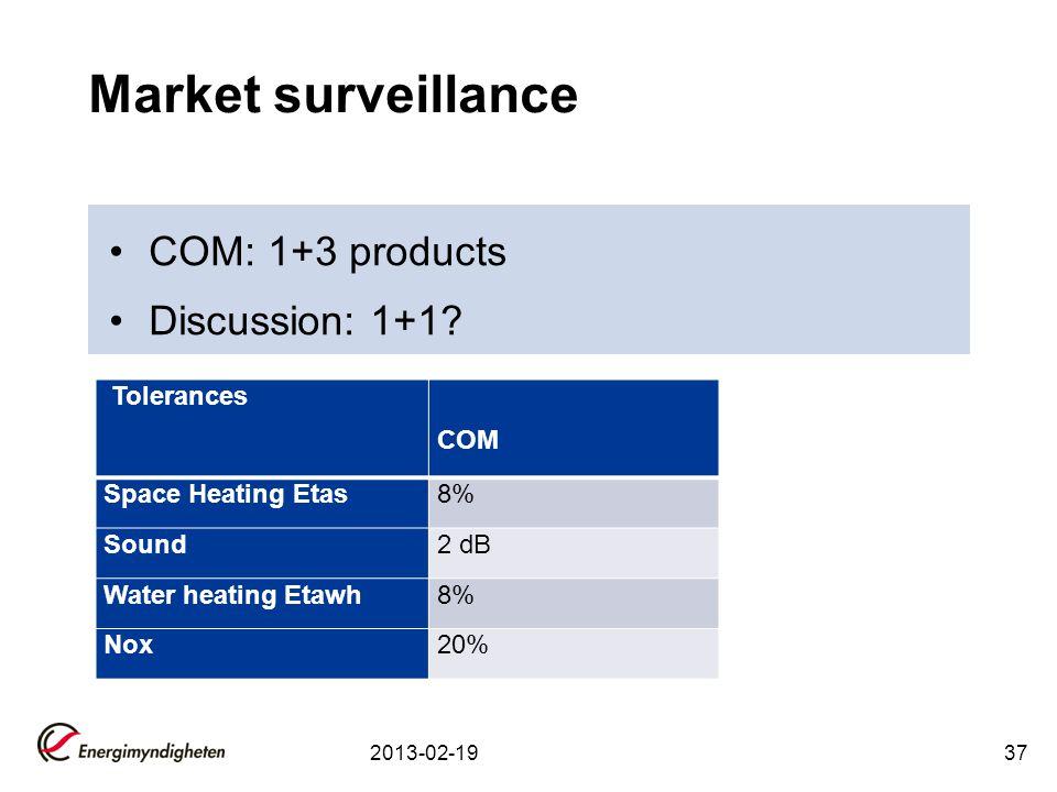 Market surveillance COM: 1+3 products Discussion: 1+1 Tolerances COM
