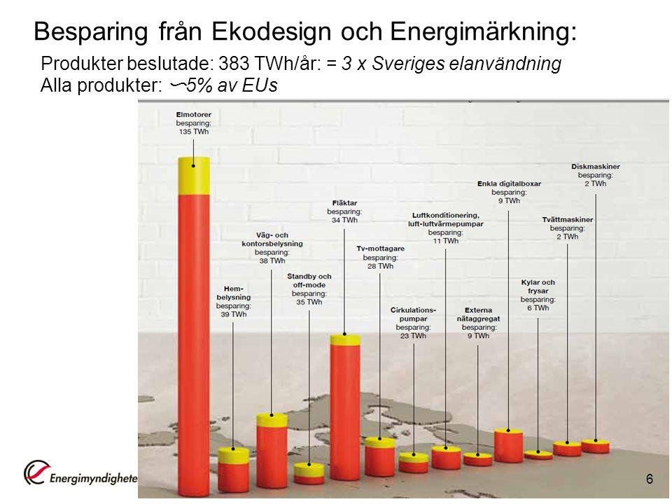 Besparing från Ekodesign och Energimärkning: