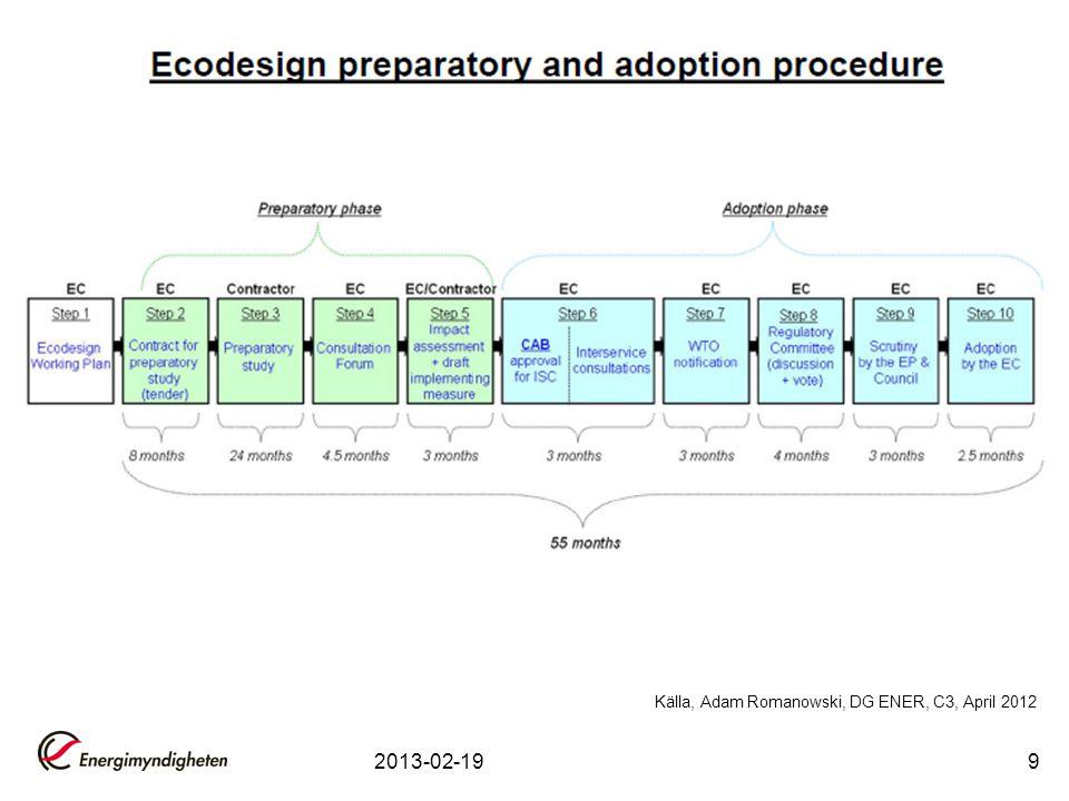 Källa, Adam Romanowski, DG ENER, C3, April 2012
