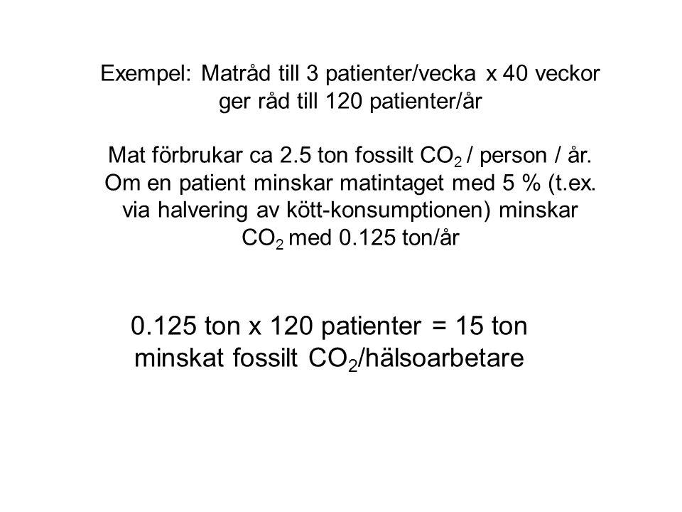 0.125 ton x 120 patienter = 15 ton minskat fossilt CO2/hälsoarbetare