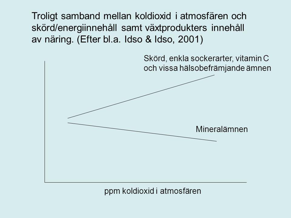 Troligt samband mellan koldioxid i atmosfären och skörd/energiinnehåll samt växtprodukters innehåll av näring. (Efter bl.a. Idso & Idso, 2001)