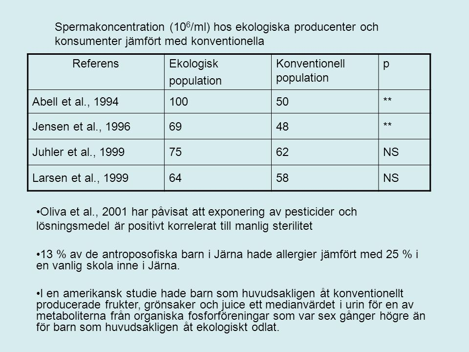 Spermakoncentration (106/ml) hos ekologiska producenter och konsumenter jämfört med konventionella
