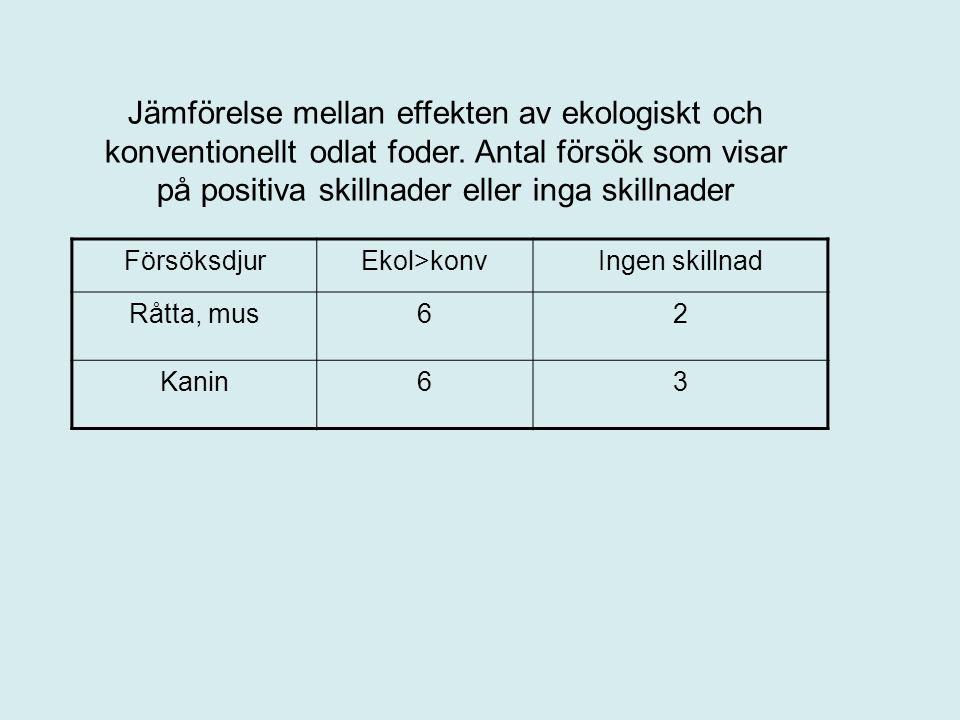 Jämförelse mellan effekten av ekologiskt och konventionellt odlat foder. Antal försök som visar på positiva skillnader eller inga skillnader