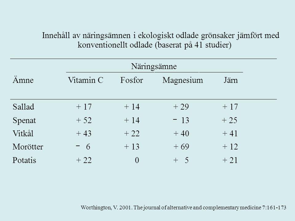 Innehåll av näringsämnen i ekologiskt odlade grönsaker jämfört med