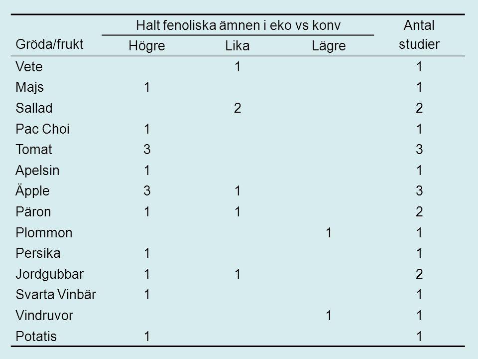 Gröda/frukt Halt fenoliska ämnen i eko vs konv. Antal. studier. Högre. Lika. Lägre. Vete. 1.