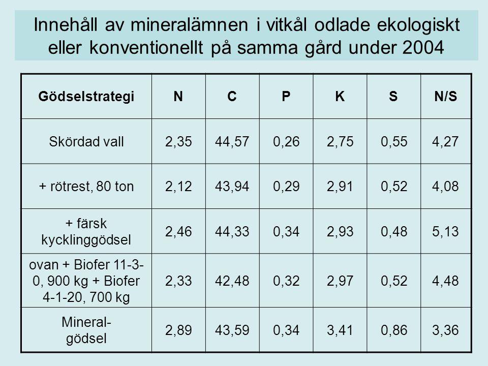 Innehåll av mineralämnen i vitkål odlade ekologiskt eller konventionellt på samma gård under 2004