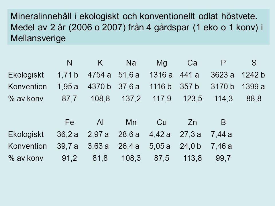 Mineralinnehåll i ekologiskt och konventionellt odlat höstvete
