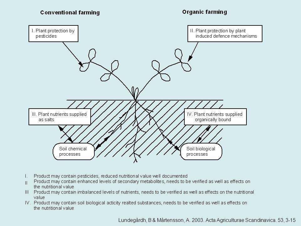 Lundegårdh, B & Mårtensson, A. 2003. Acta Agriculturae Scandinavica