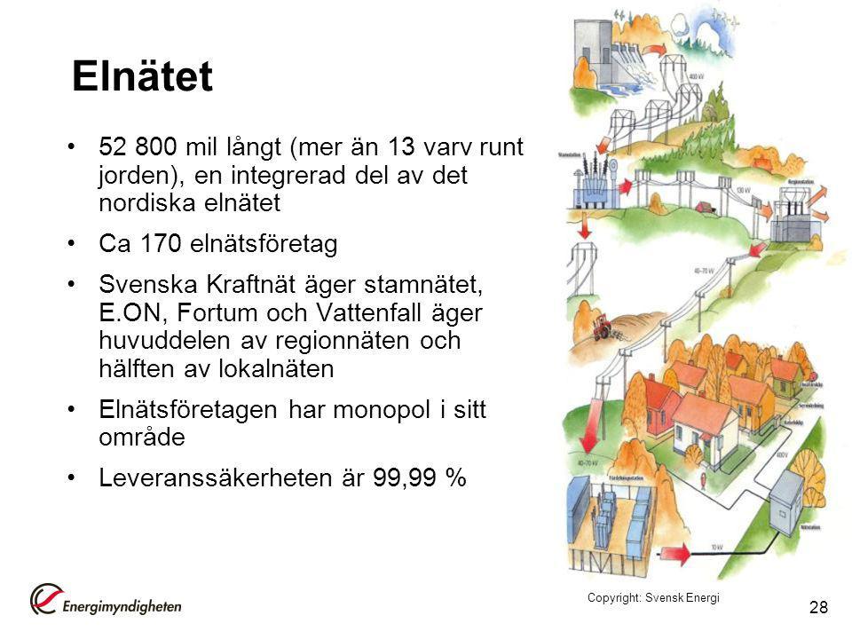 Elnätet 52 800 mil långt (mer än 13 varv runt jorden), en integrerad del av det nordiska elnätet. Ca 170 elnätsföretag.