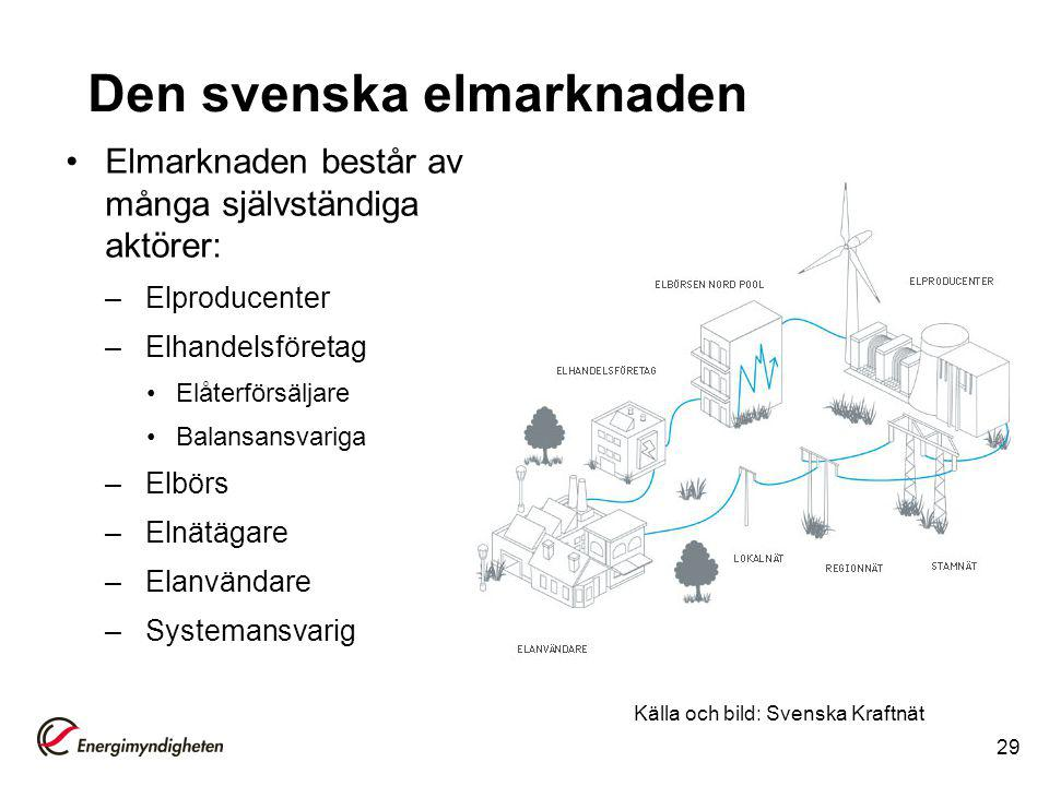 Den svenska elmarknaden